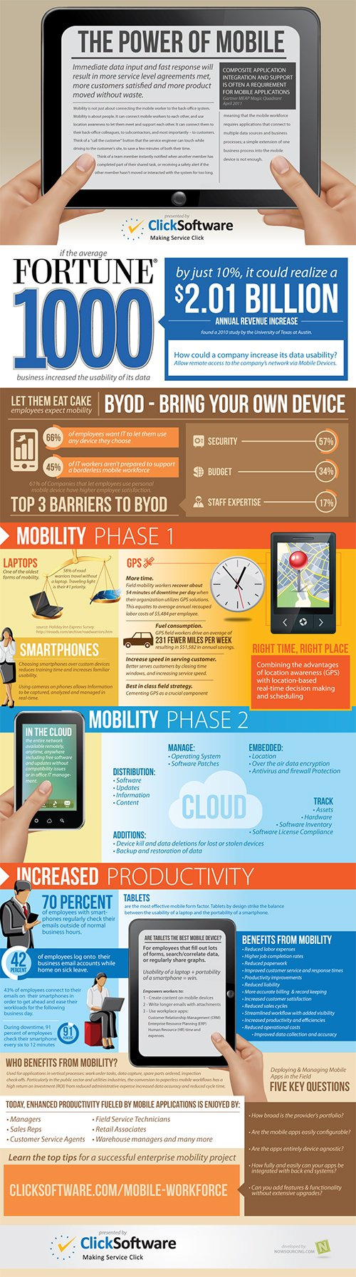 The Power of Mobile Workforce Management